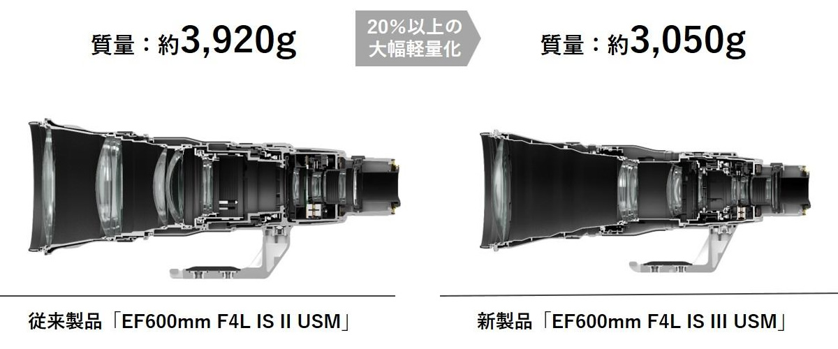 EF600mm F4L IS II USM
