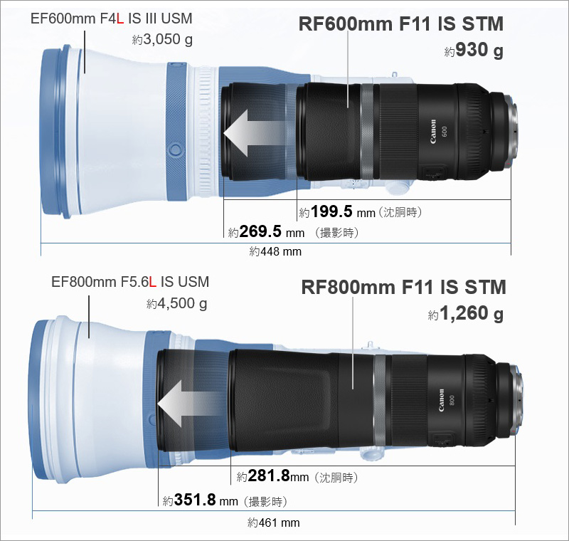 RF600mm F11 IS STM、RF800mm F11 IS STM